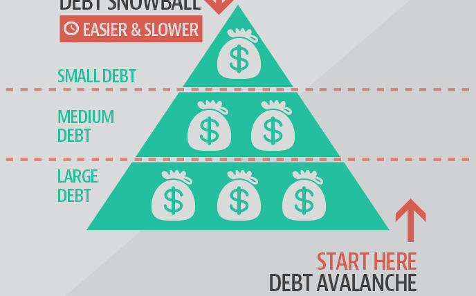 The Debt Snowball And Debt Avalanche Methods